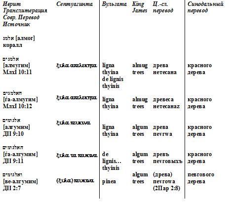 альмогим таблица