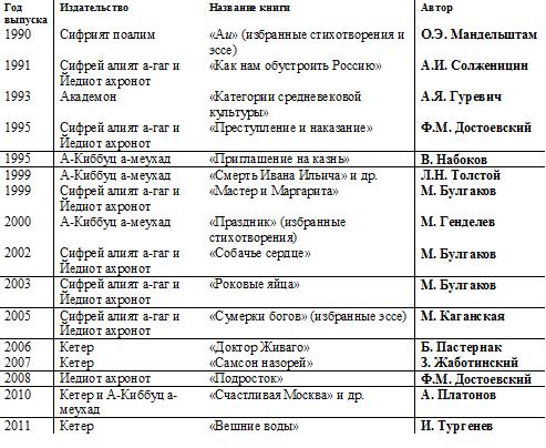 переводы Криксунова