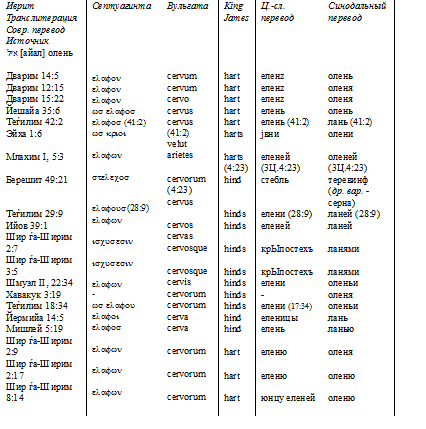 таблица к айале