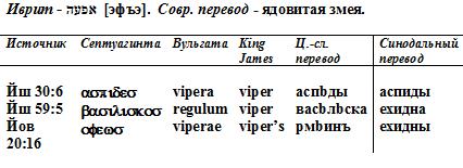 таб. к змее 2