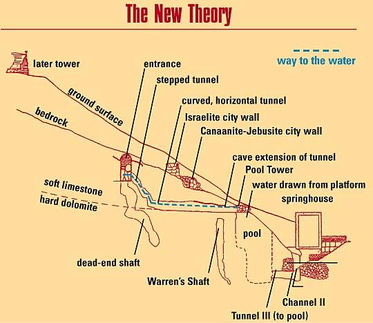 Warrens'shaft theorynew_BAR, JanFeb 99
